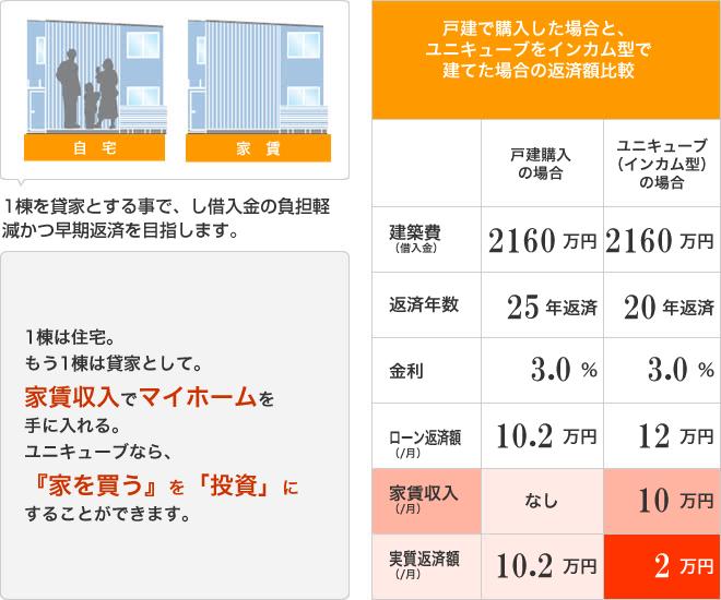 戸建で購入した場合とユニキューブをインカム型で建てた場合の返済額比較